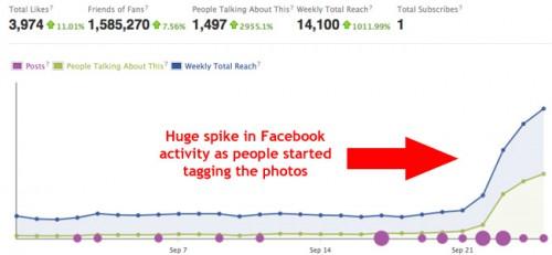 Facbebook activity graph